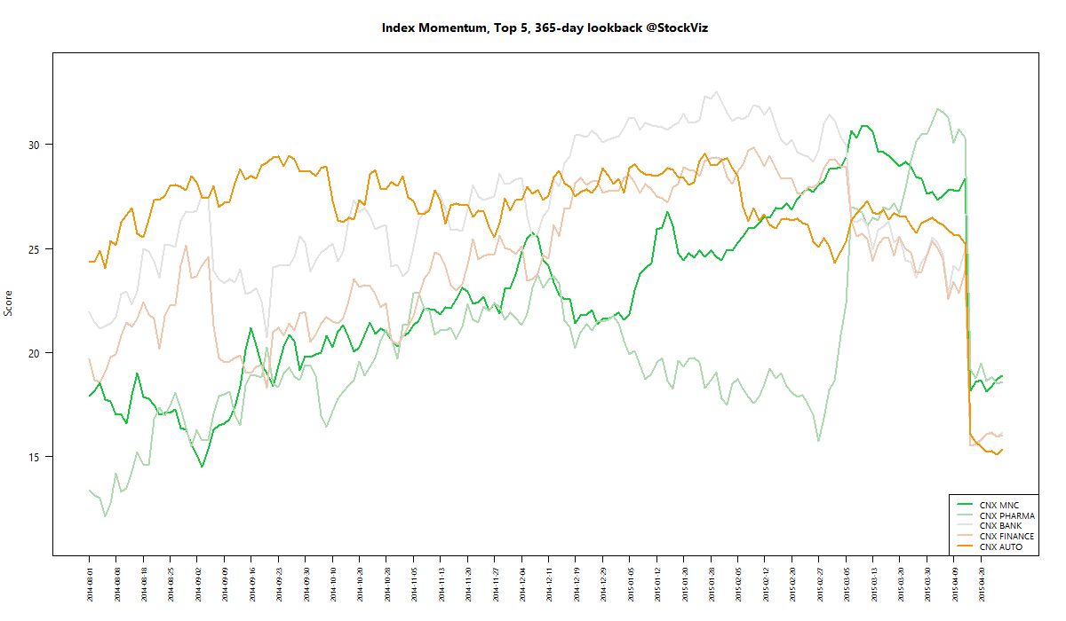 index momentum best 365 2015-04-24 png