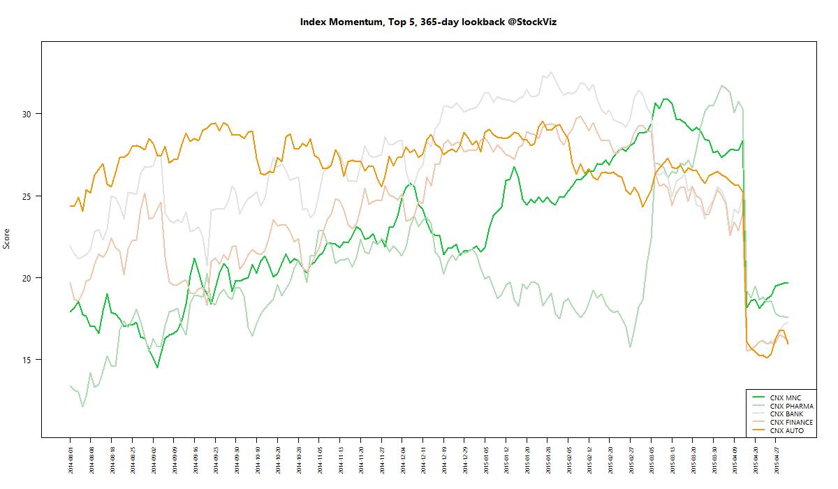 index momentum best 365 2015-04-30 png