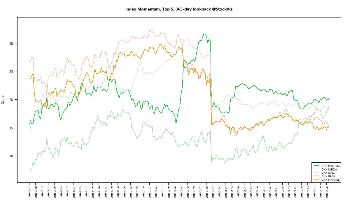 index momentum best 365 2015-08-28 png