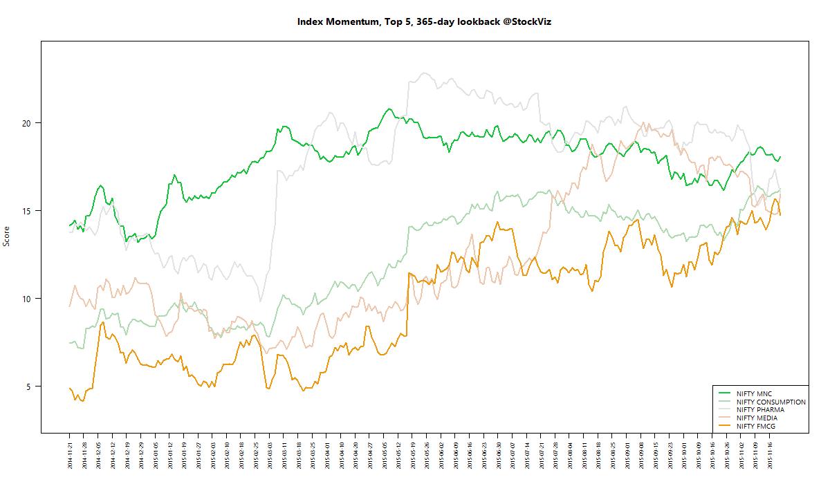 index momentum best 365 2015-11-20 png