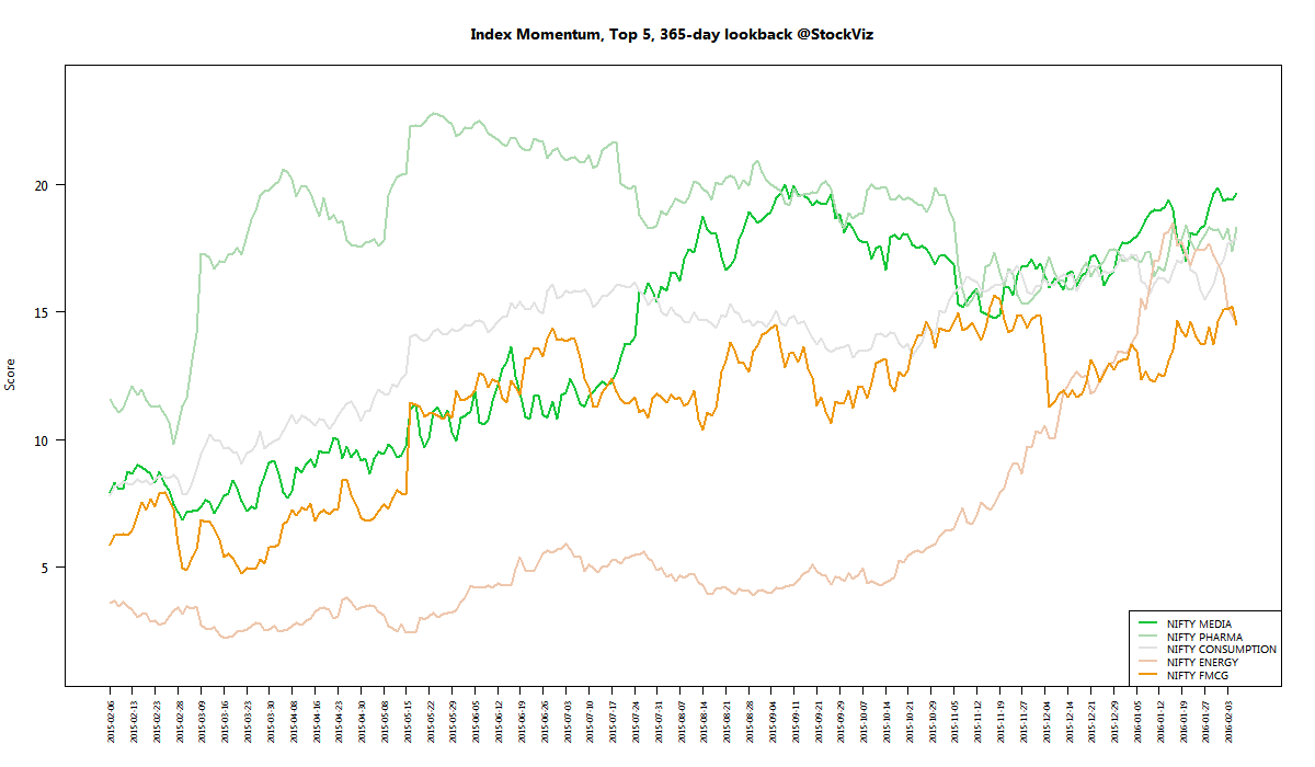 index momentum best 365 2016-02-05 png
