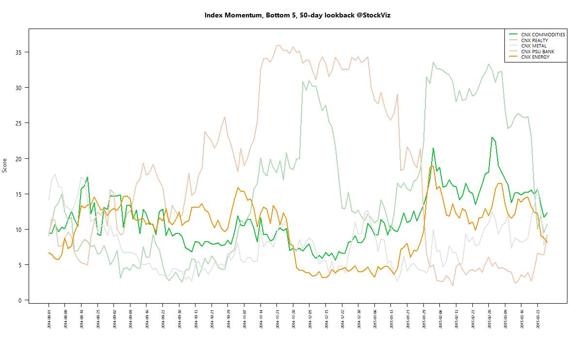 index momentum worst 50 2015-03-27 png