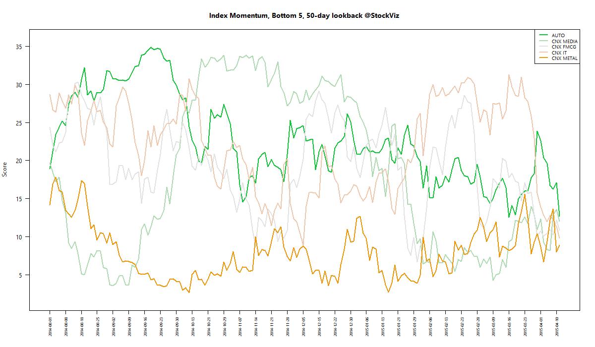 index momentum worst 50 2015-04-15 png