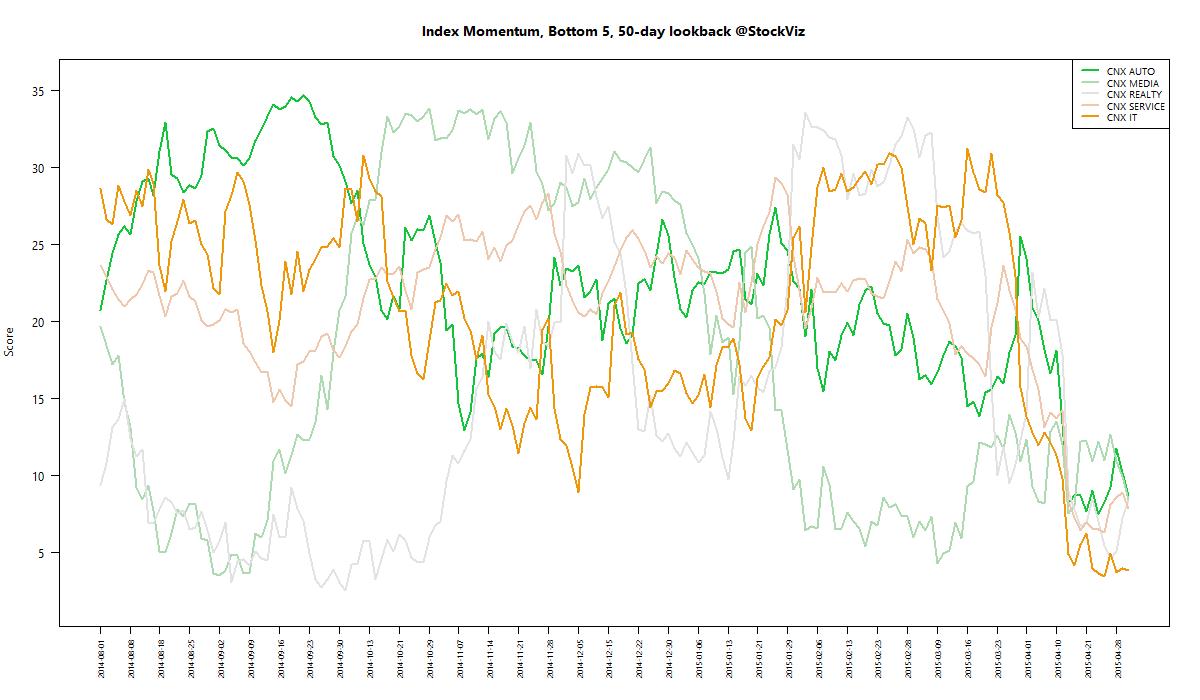 index momentum worst 50 2015-04-30 png