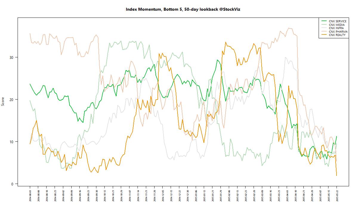 index momentum worst 50 2015-05-22 png