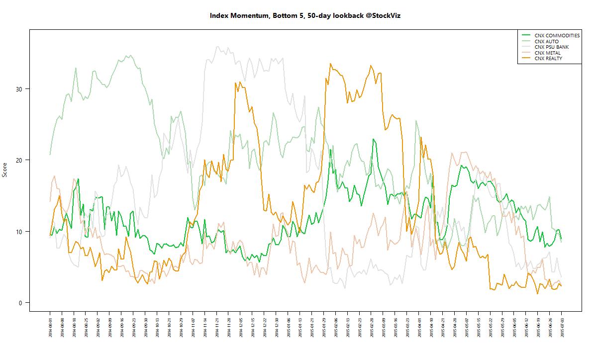 index momentum worst 50 2015-07-03 png