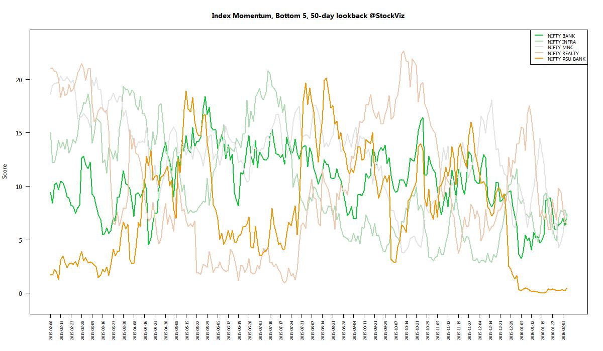 index momentum worst 50 2016-02-05 png