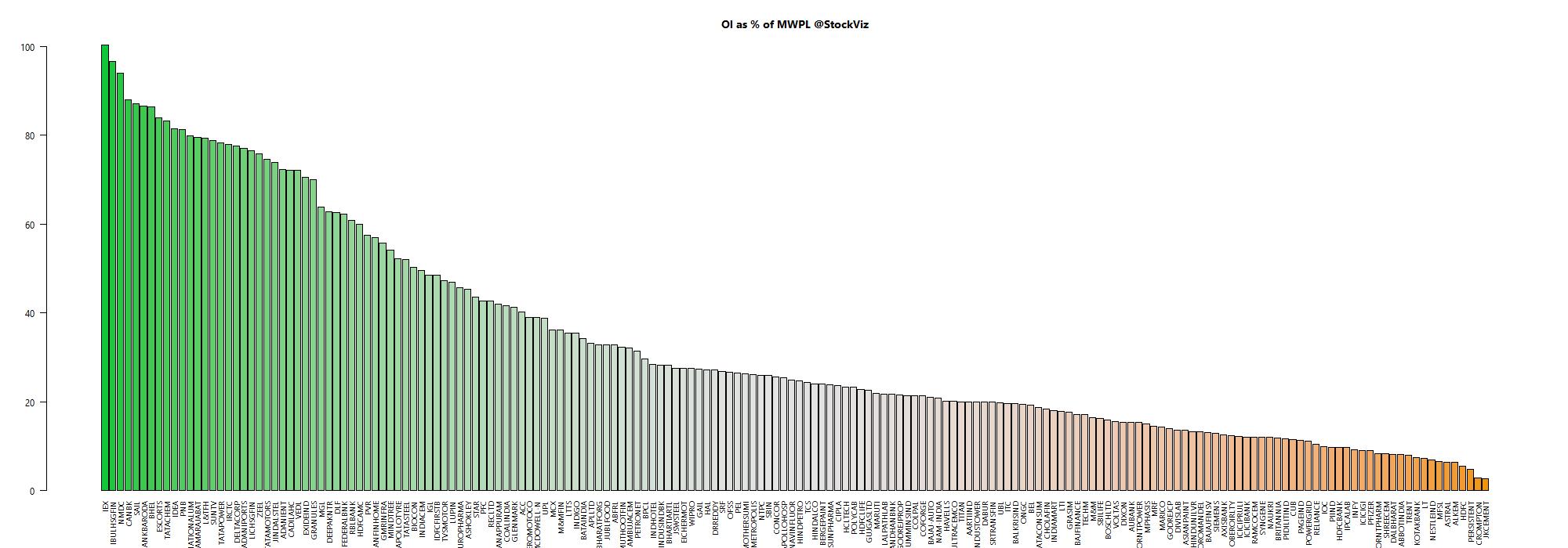 market wide position limit chart