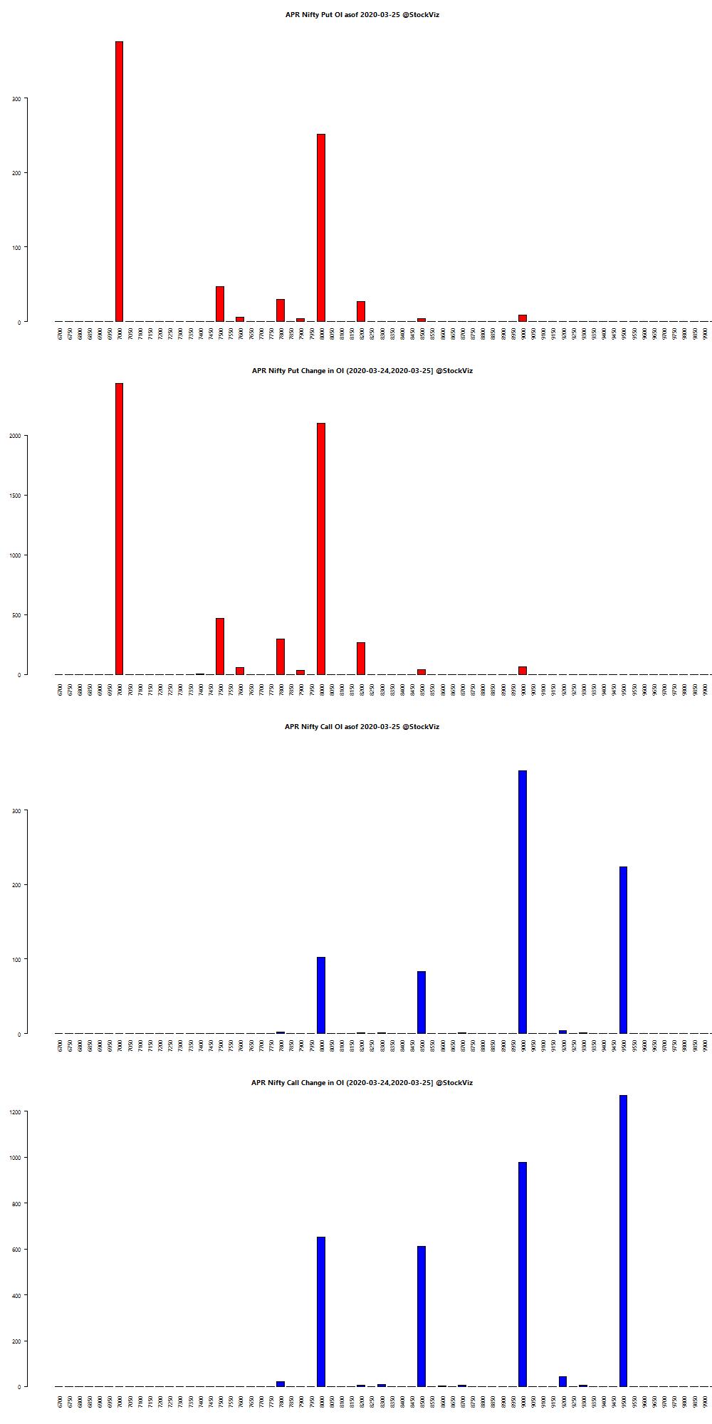 APR NIFTY OI chart