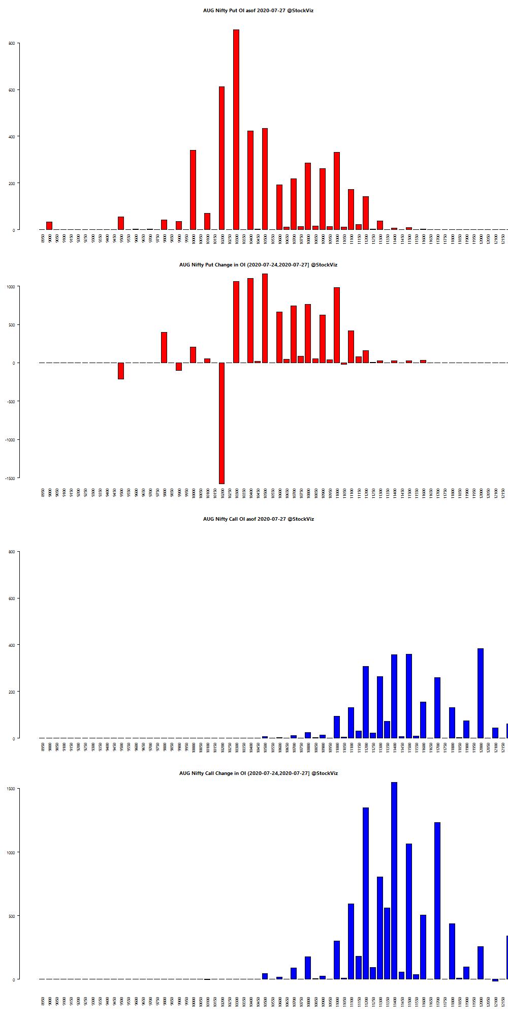 AUG NIFTY OI chart