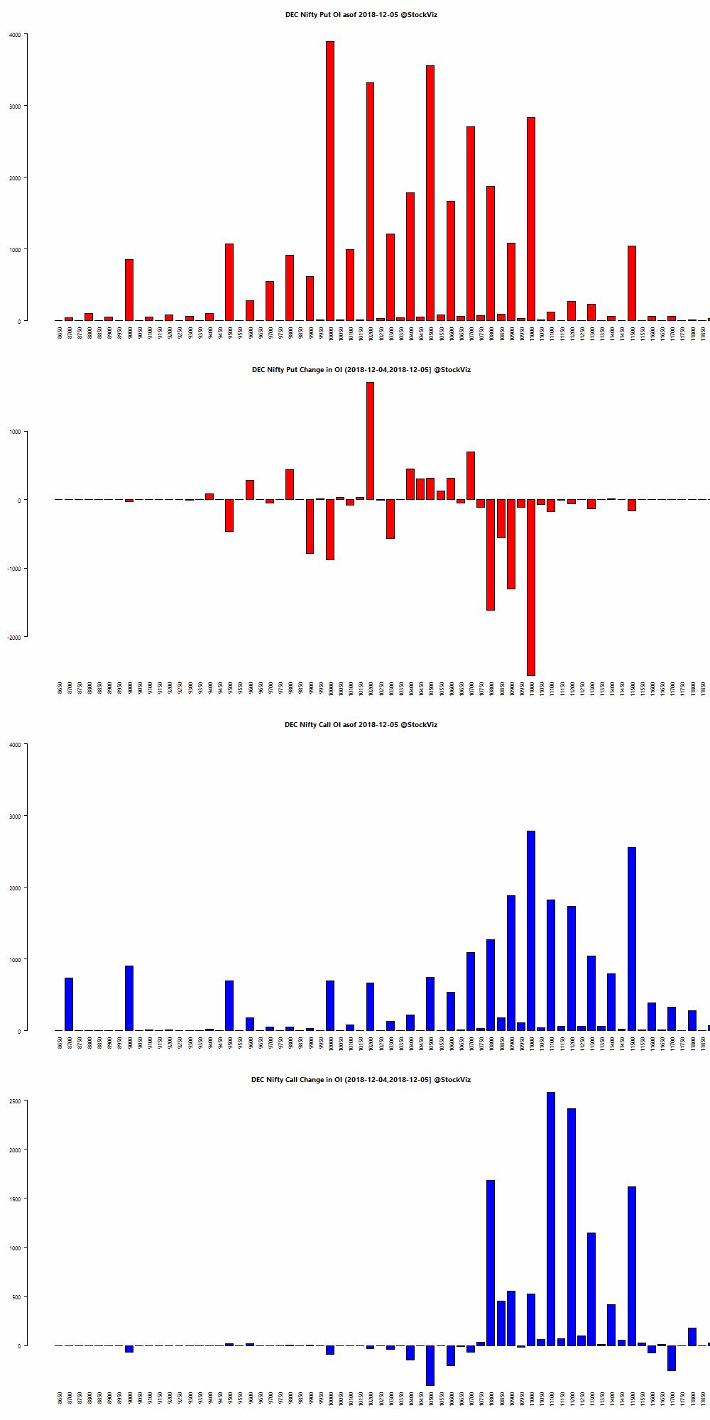 DEC NIFTY OI chart