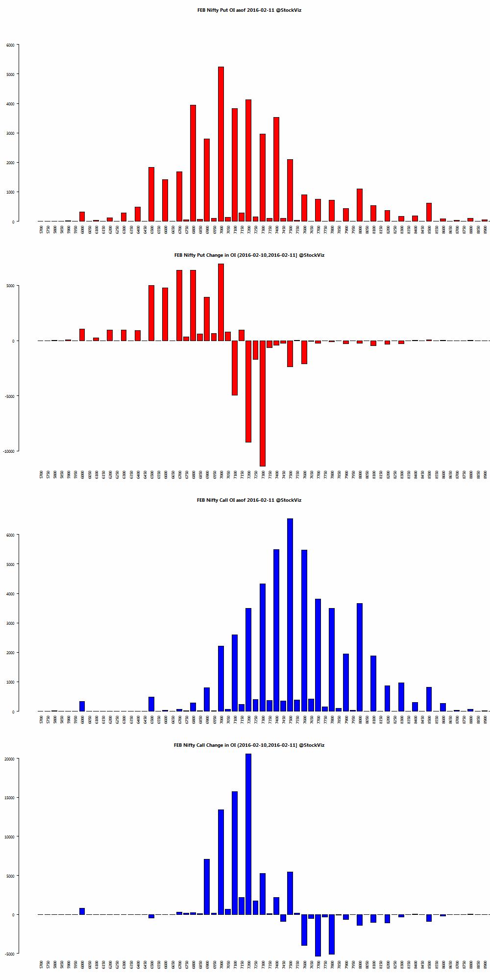 FEB NIFTY OI chart