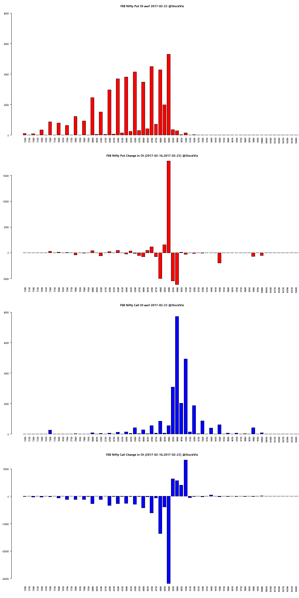 FEB NIFTY OI chart