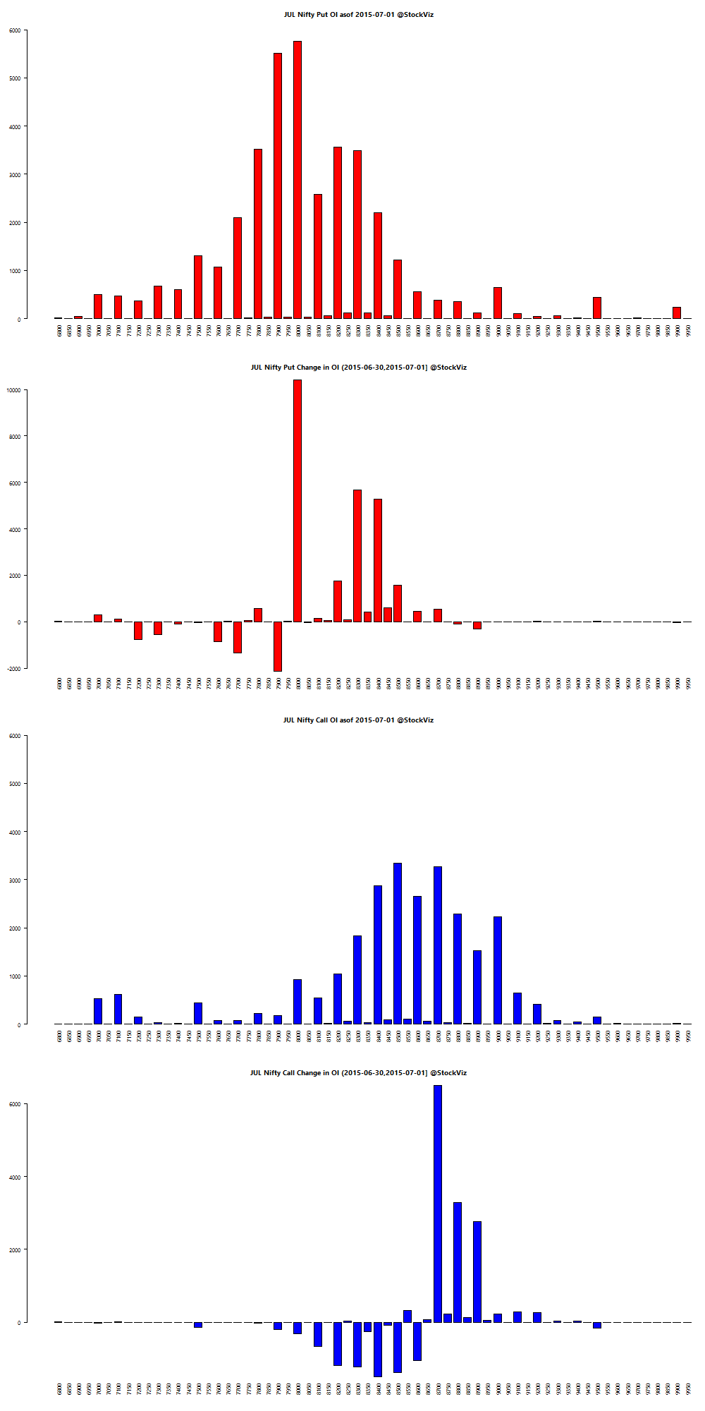 JUL NIFTY OI chart