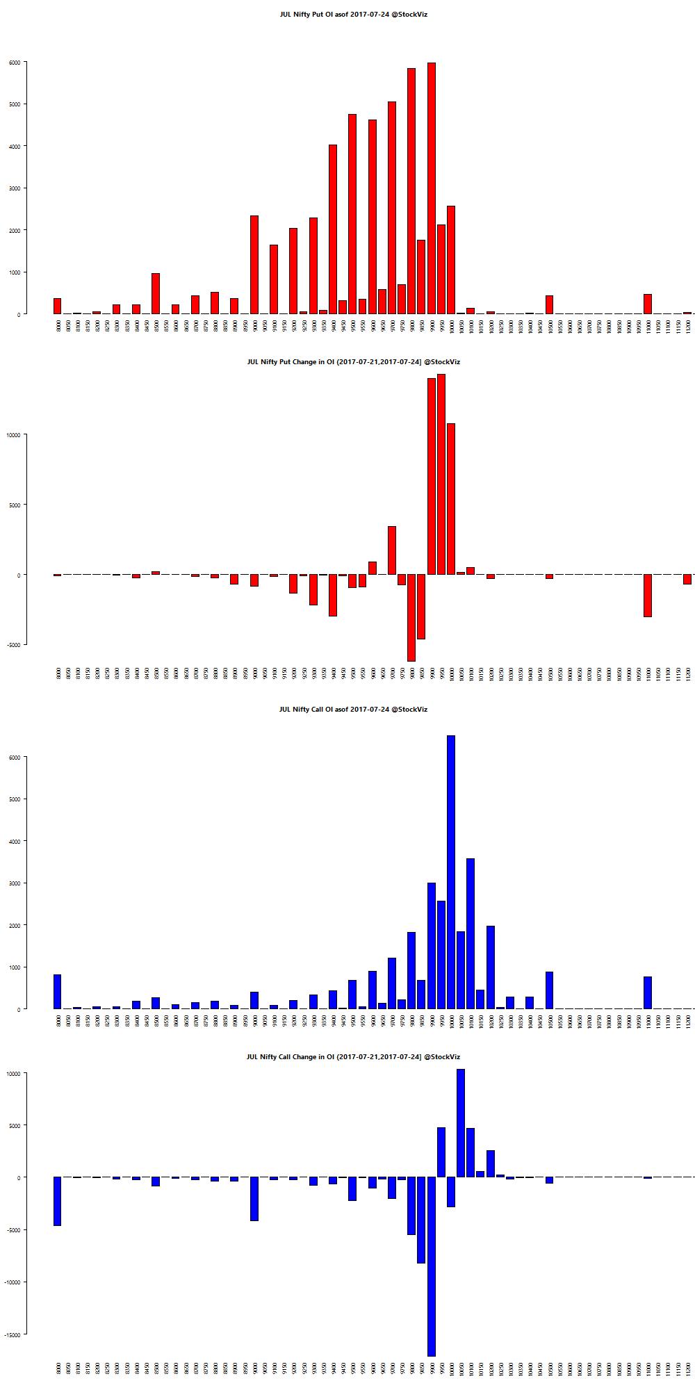JUL NIFTY OI chart