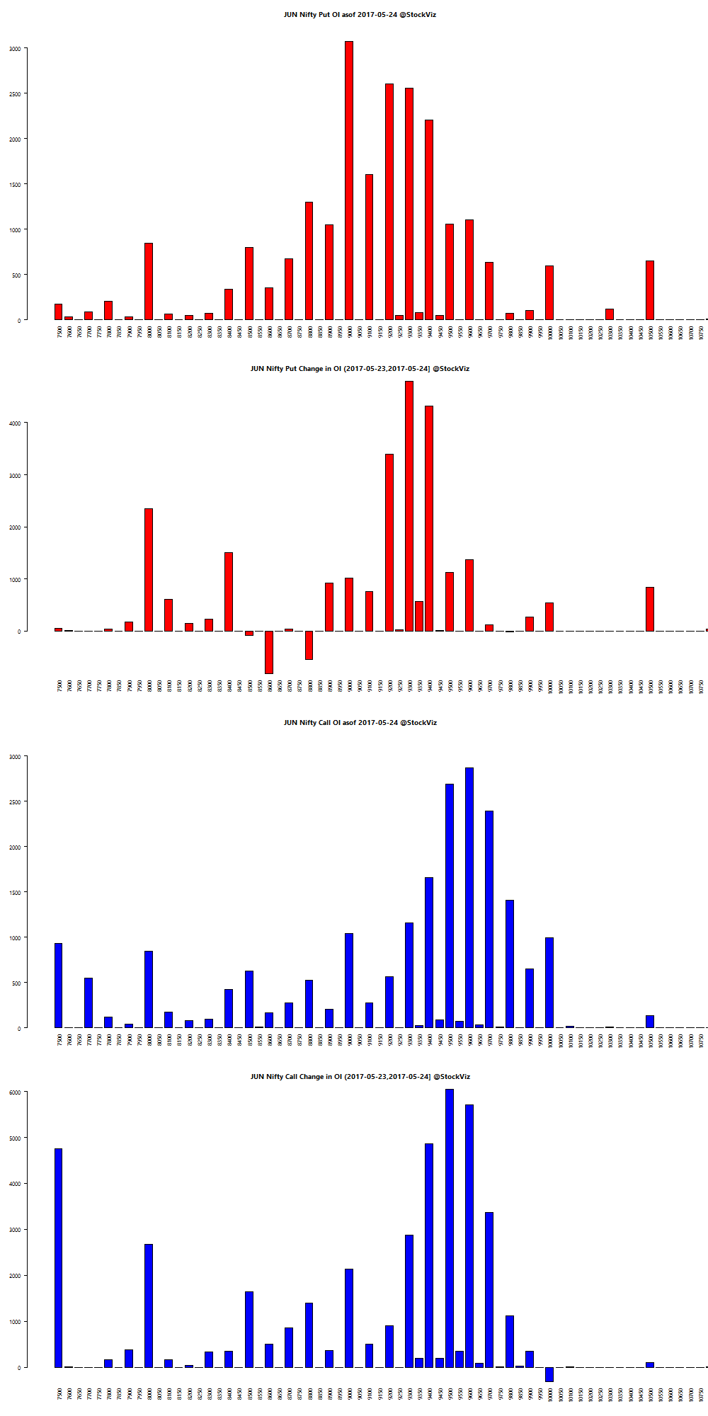 JUN NIFTY OI chart