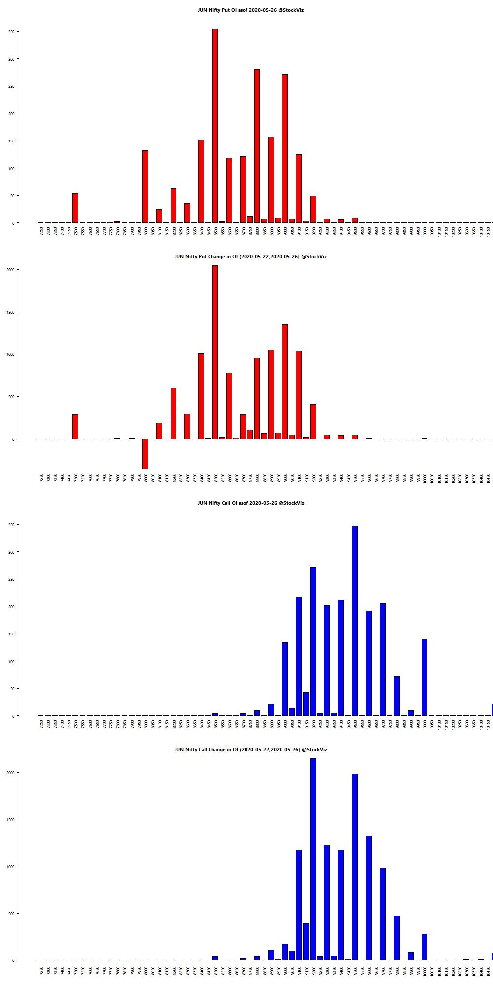 JUN NIFTY OI chart