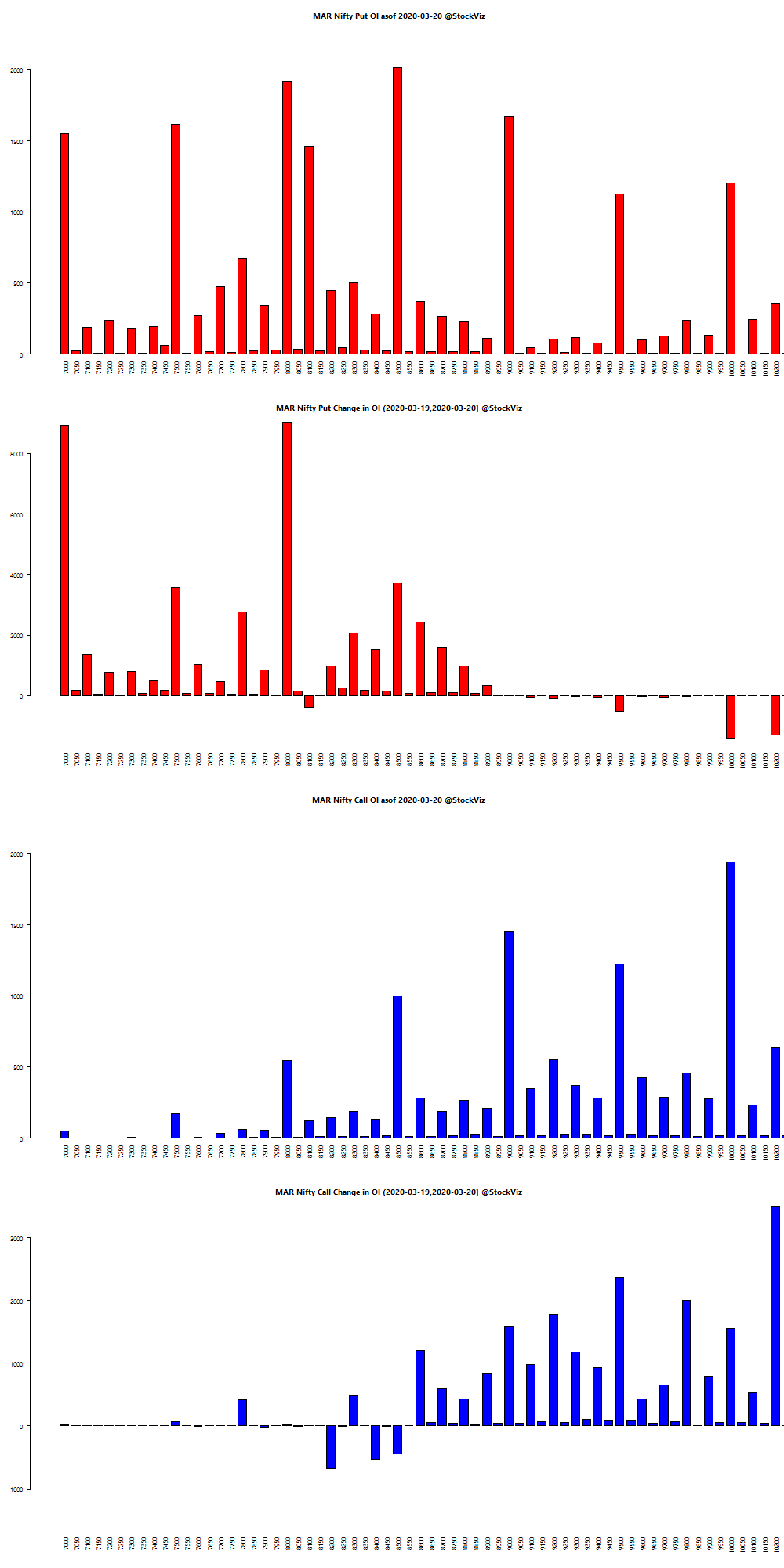 MAR NIFTY OI chart