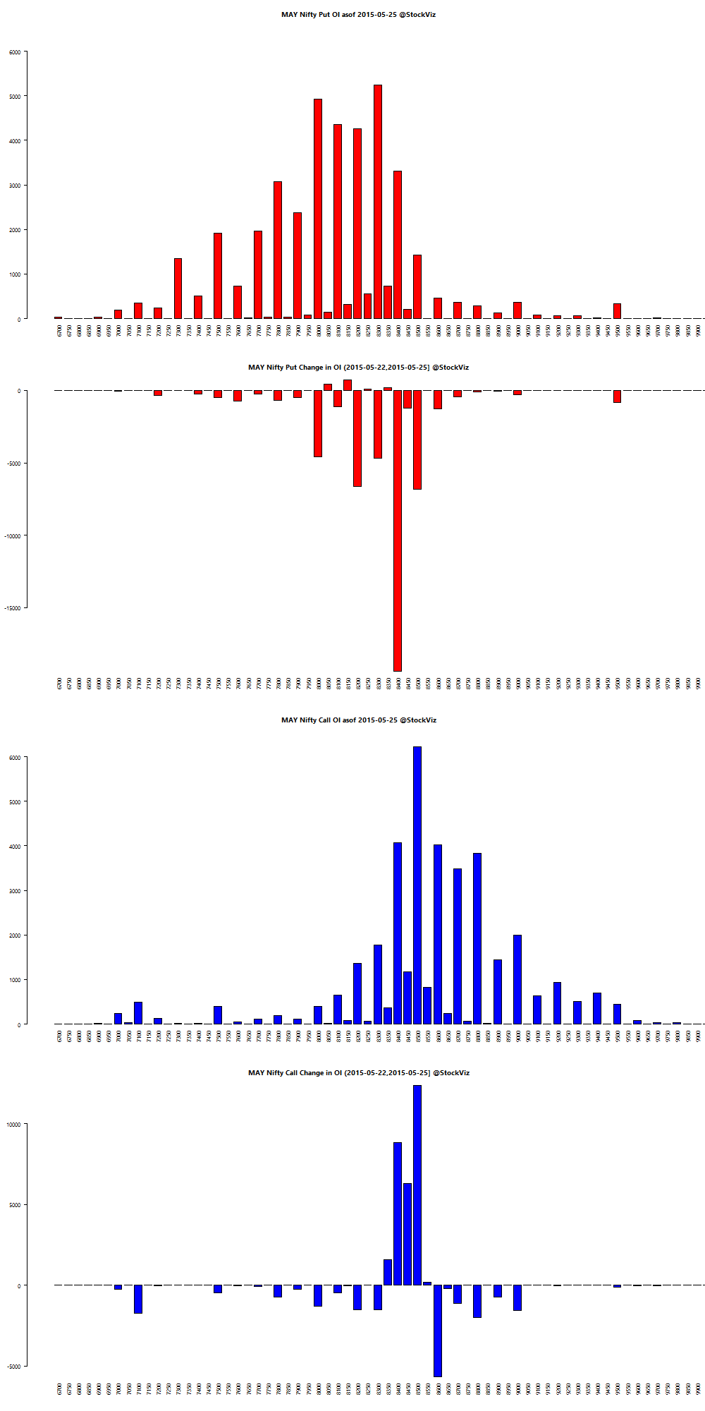 MAY NIFTY OI chart