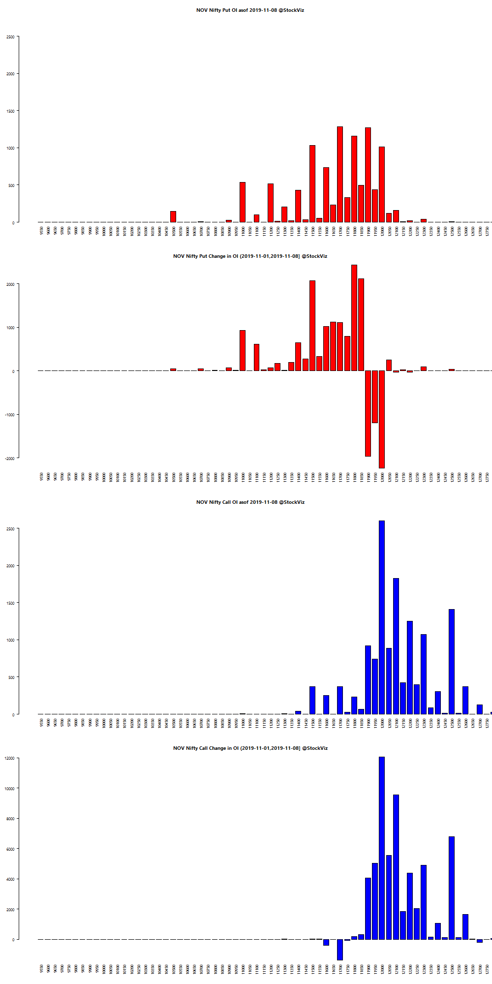 NOV NIFTY OI chart