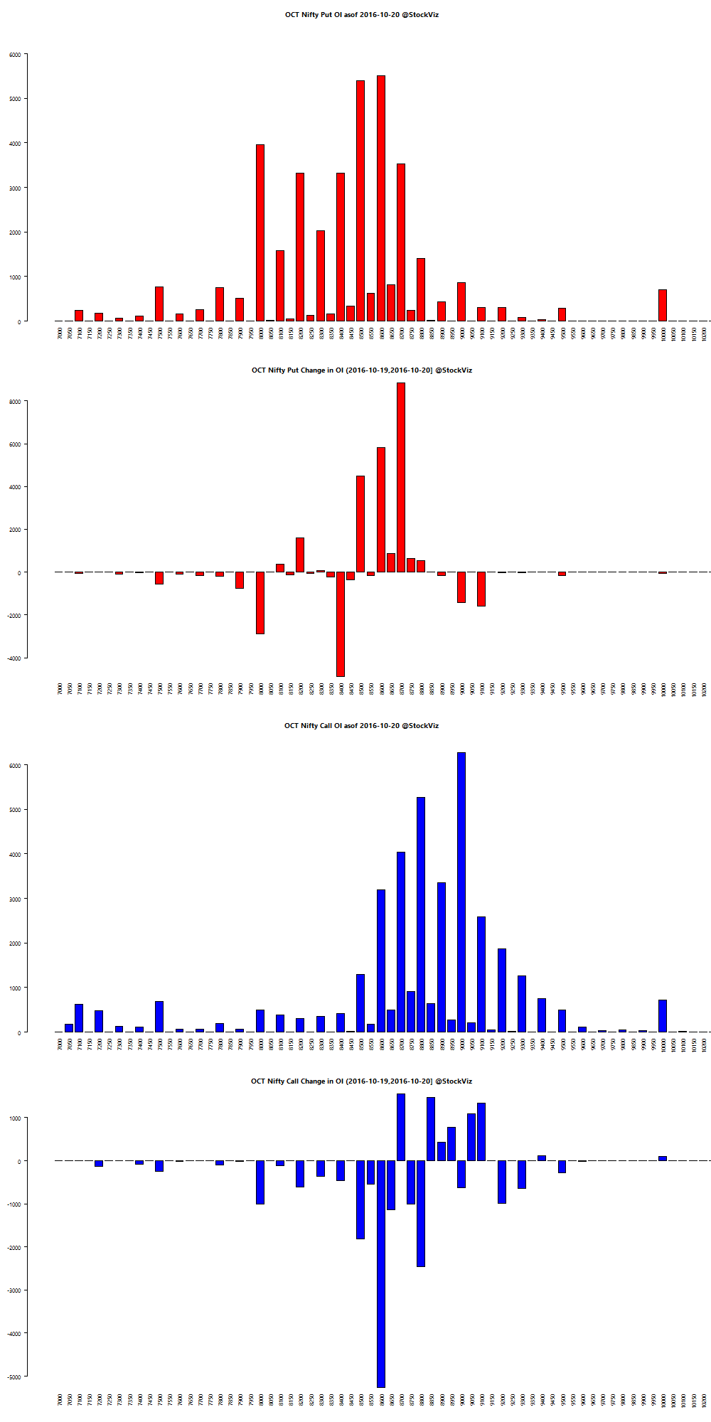 OCT NIFTY OI chart