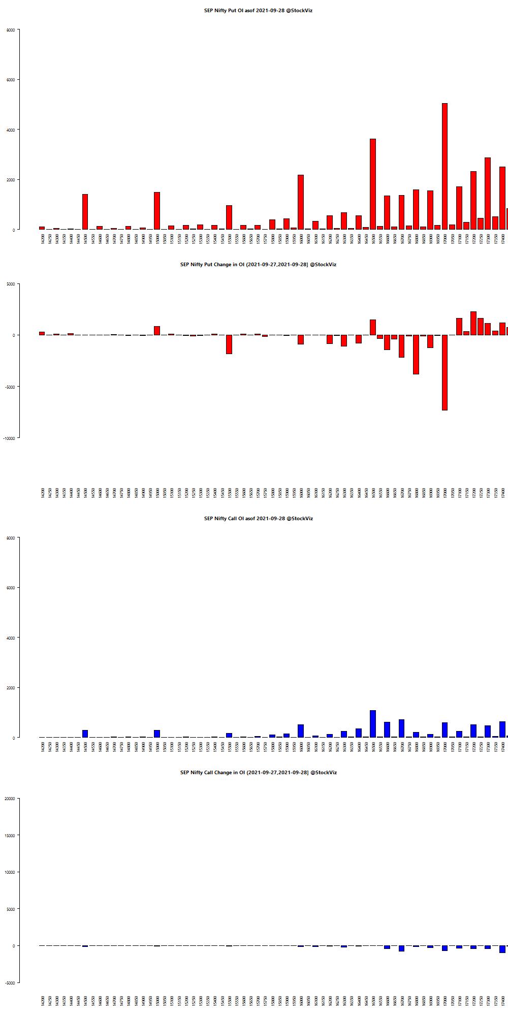 SEP NIFTY OI chart