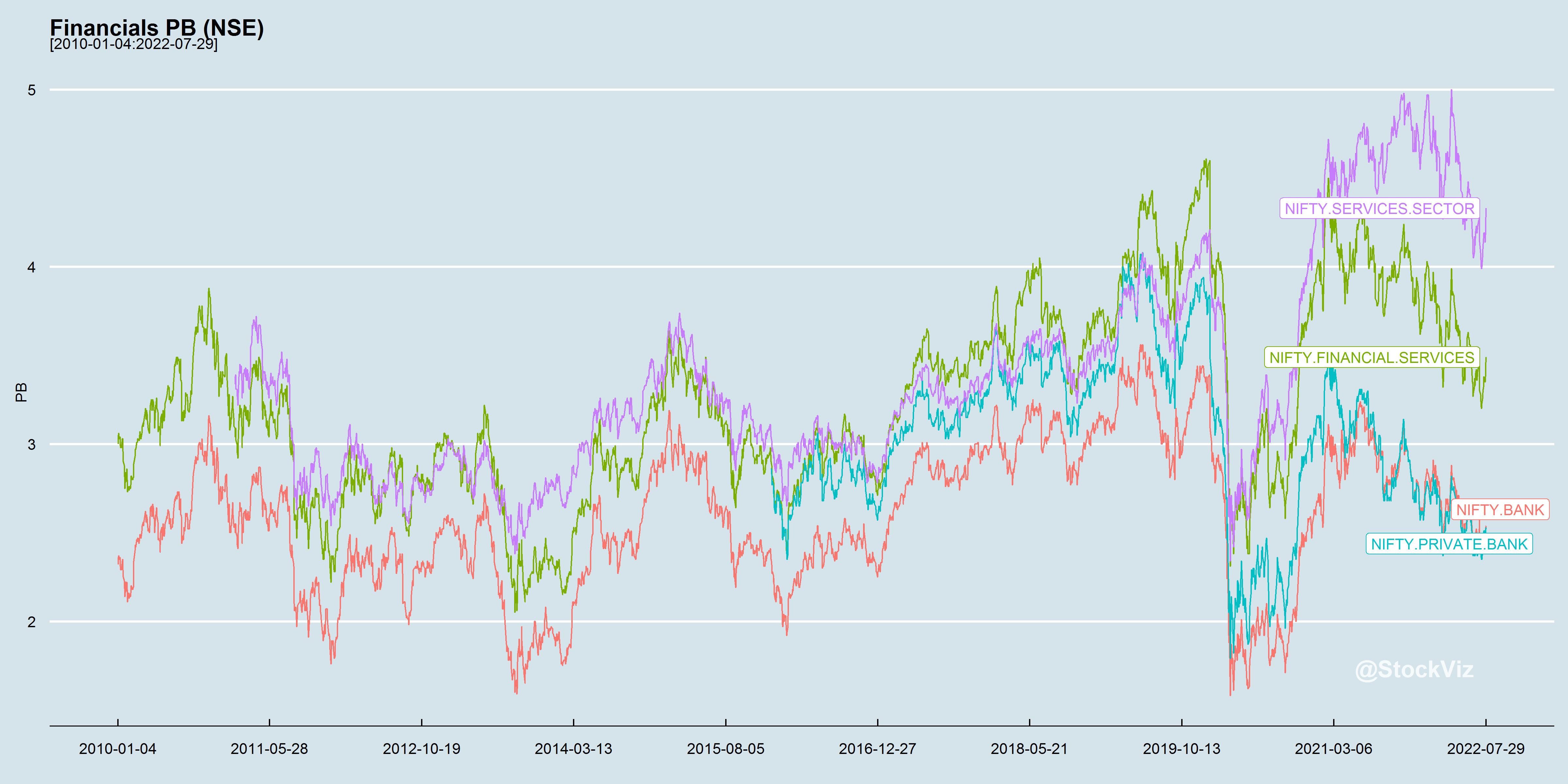 Financials PB chart