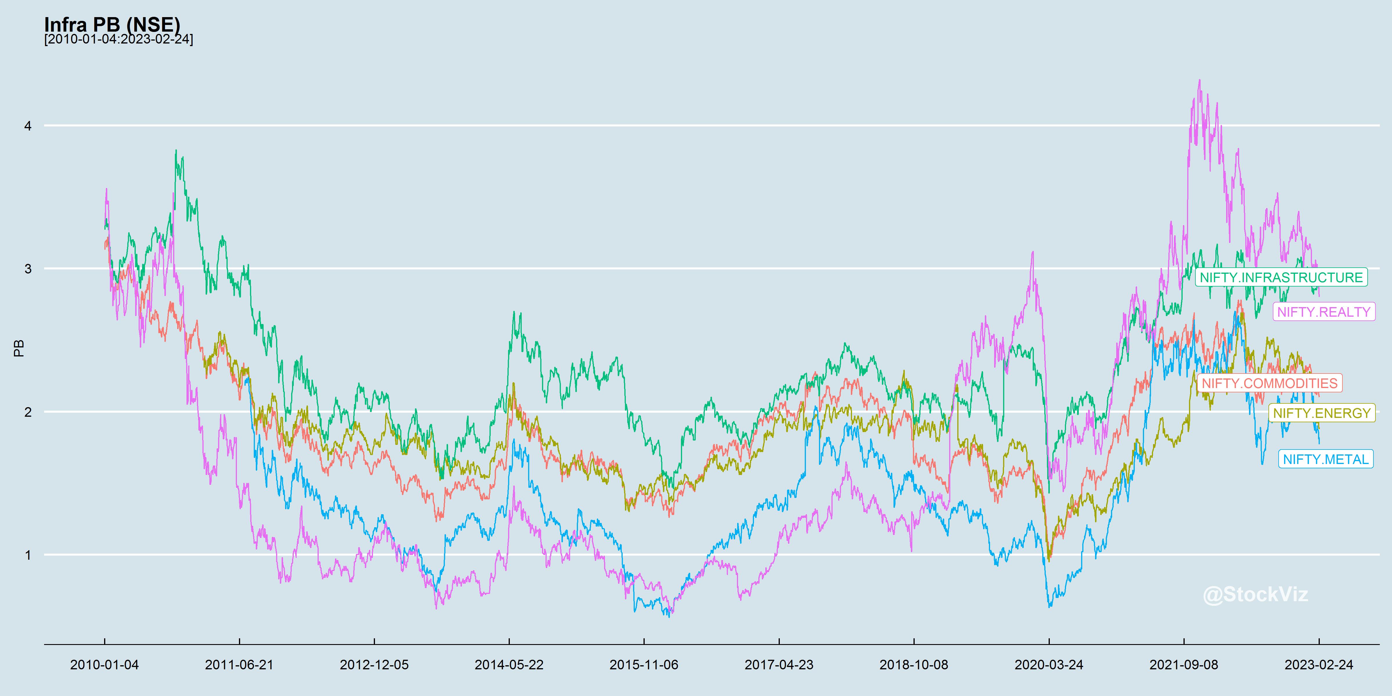 Infra PB chart