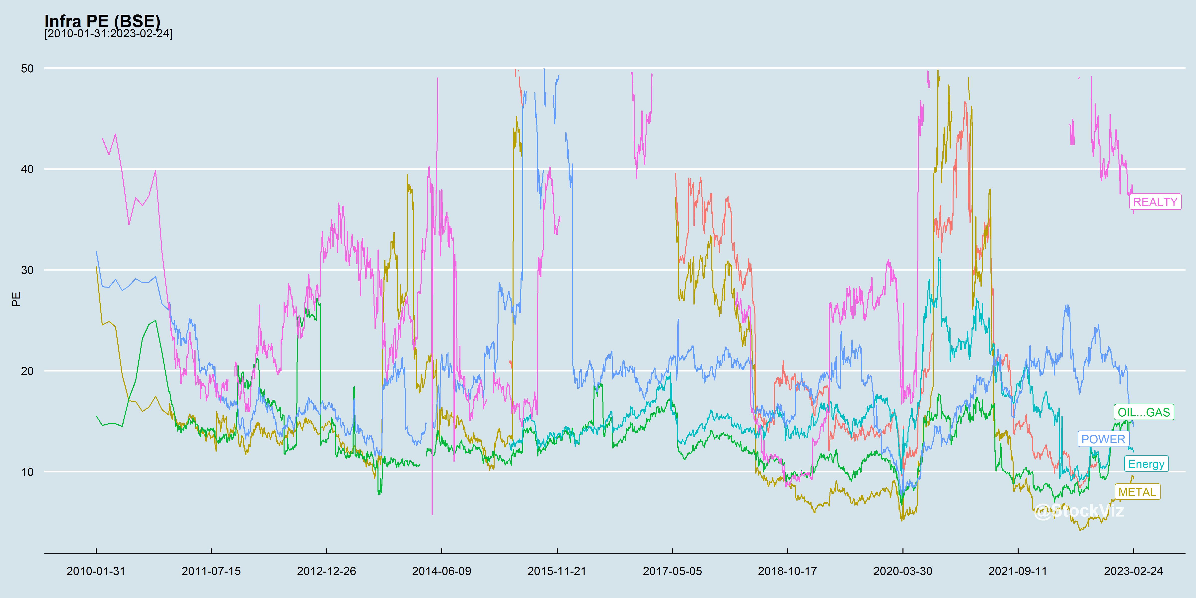Infra PE chart