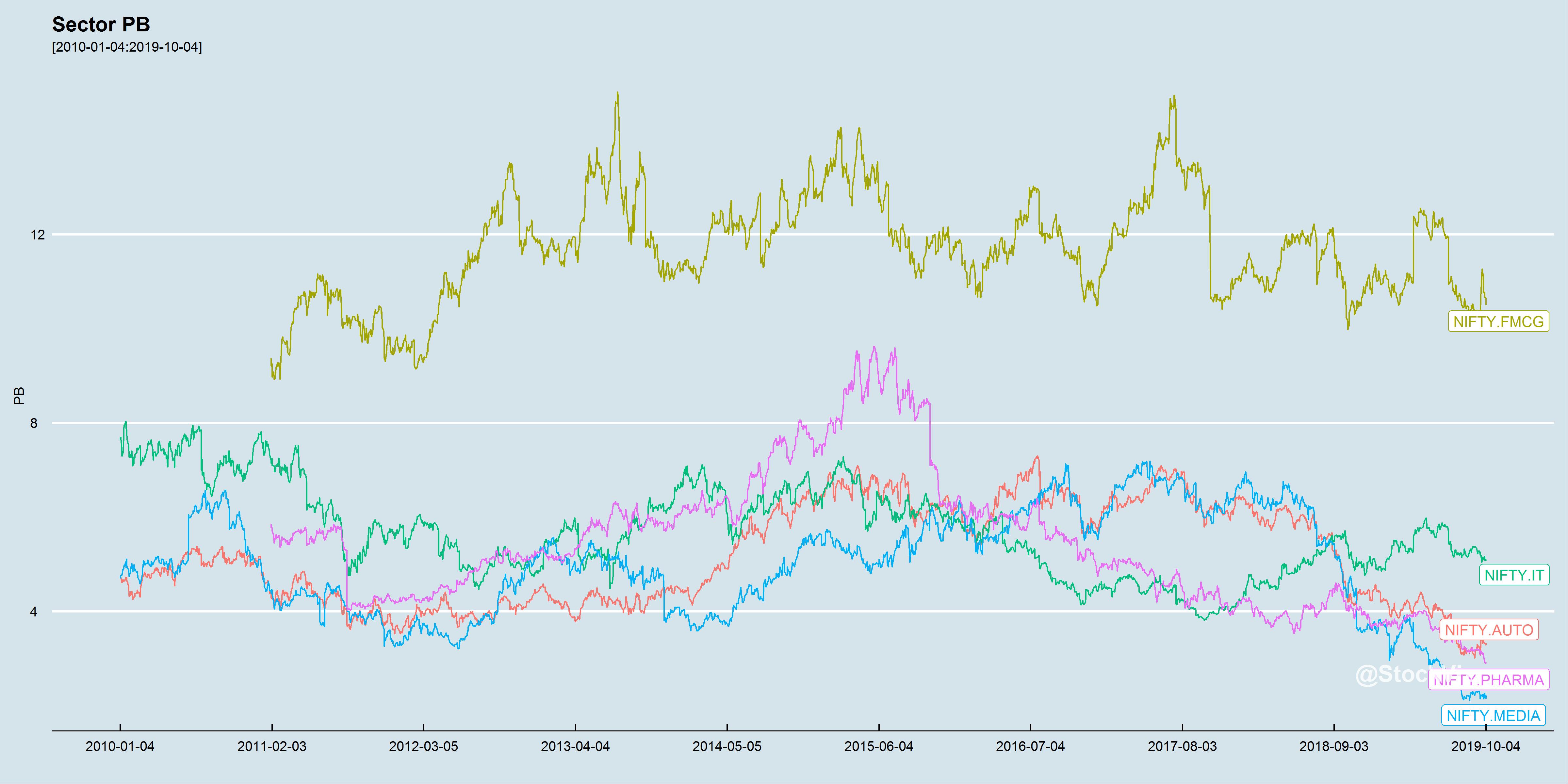 Sector PB chart