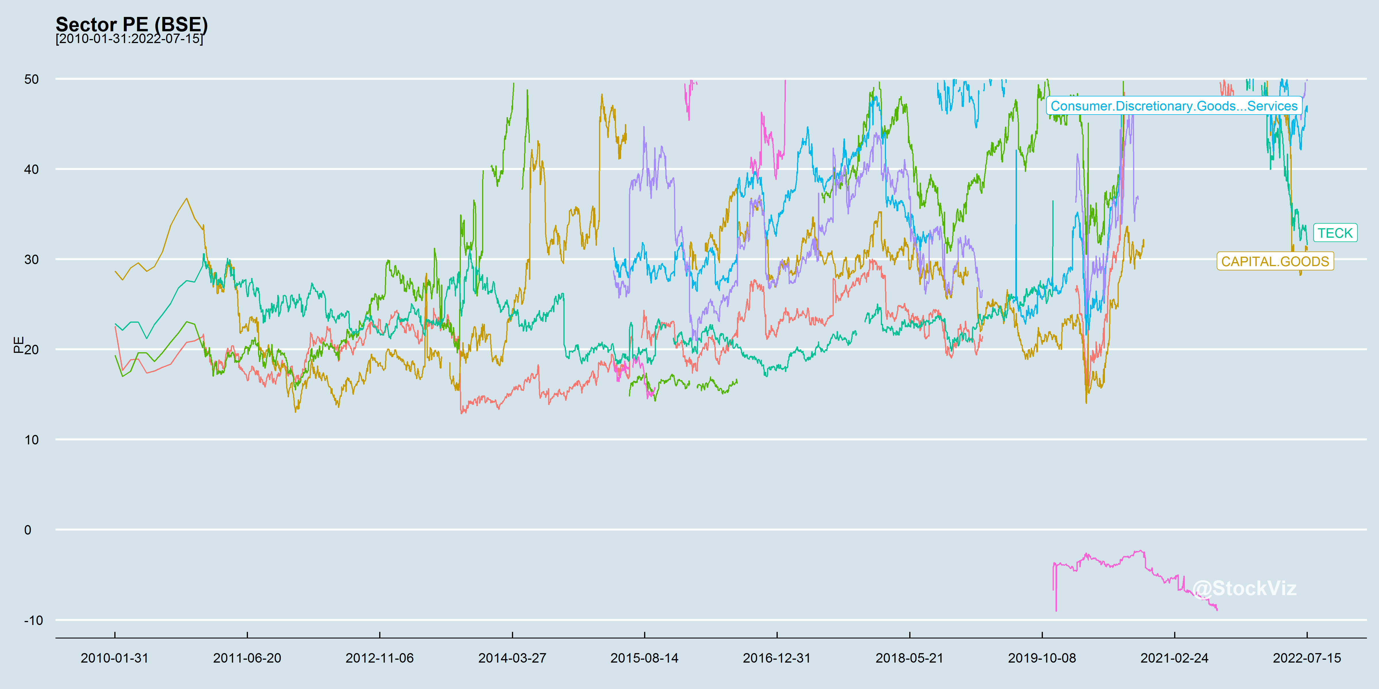 Sector PE chart