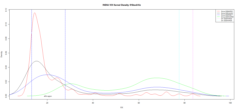 VIX kernel density plot