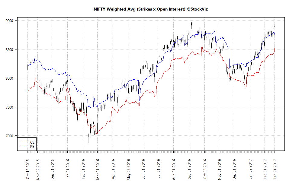 NIFTY Weighted Avg. Open Interest chart