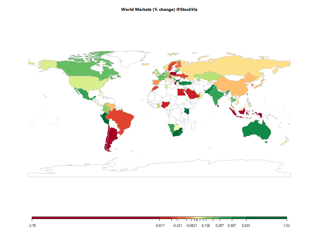world equity market heatmap