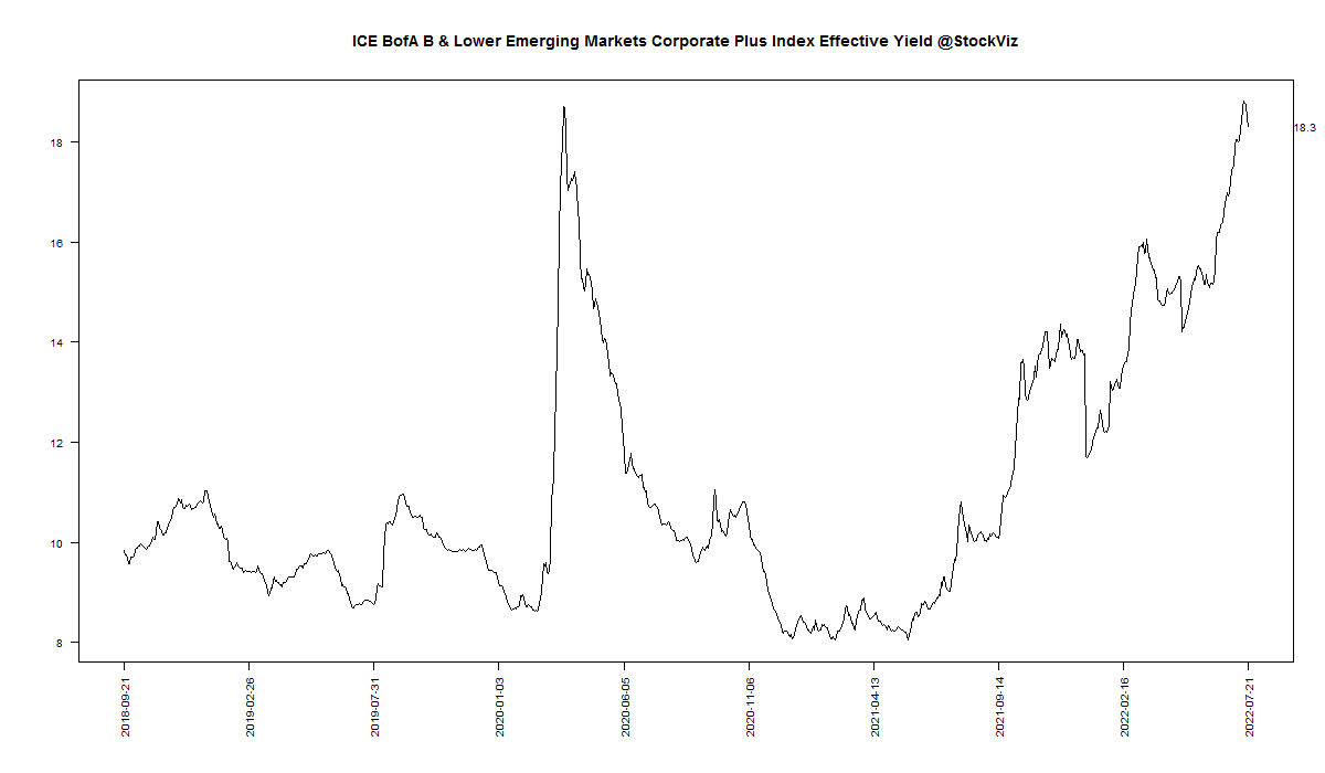 BofA Merrill Lynch B and Lower Emerging Markets Corporate Plus Sub-Index Effective Yield Daily Chart