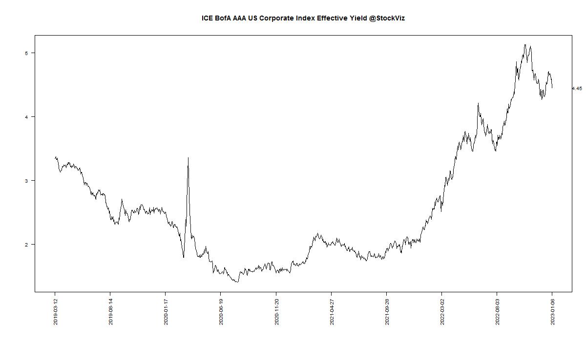 BofA Merrill Lynch US Corporate AAA Effective Yield Daily Chart