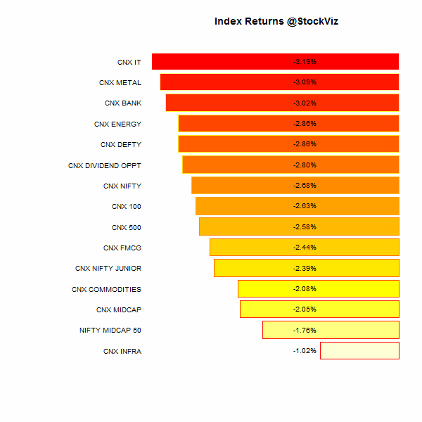 index performance.2015-03-20.2015-03-27