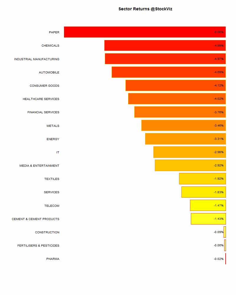 sector performance.2015-03-20.2015-03-27