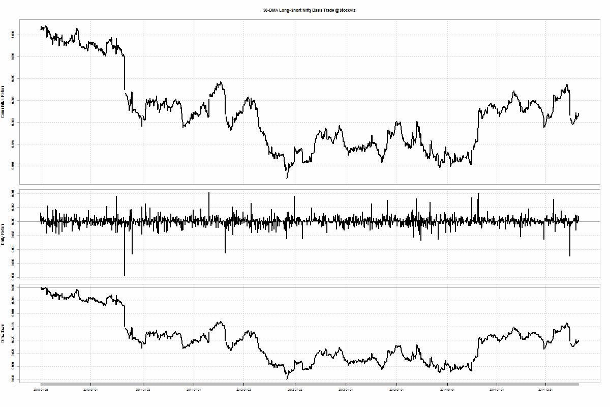 NIFTY.futures.basis.50dma.trade.2010
