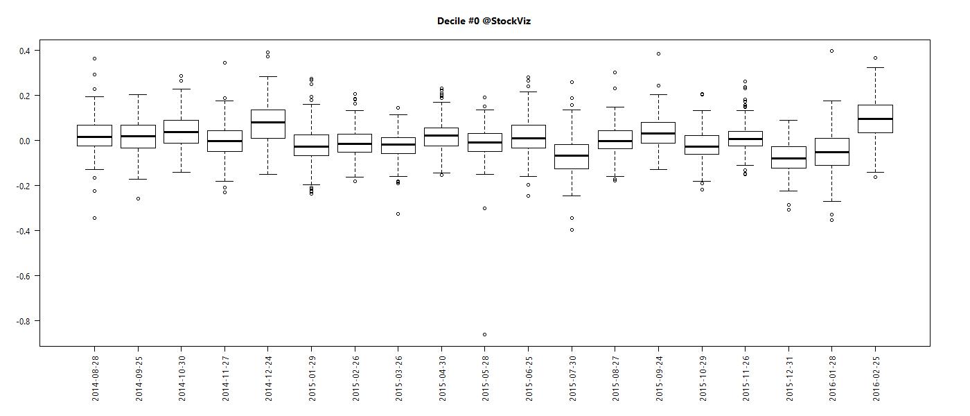 decile.distribution.0.2016-04-24