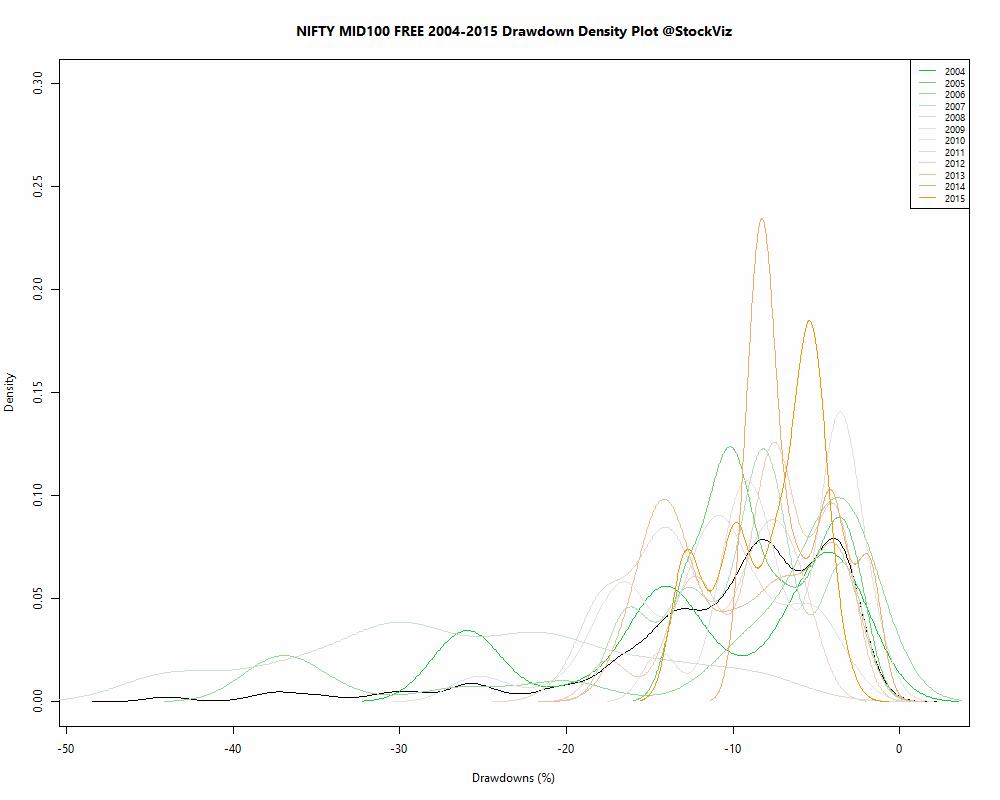 drawdown.density.NIFTY MID100 FREE