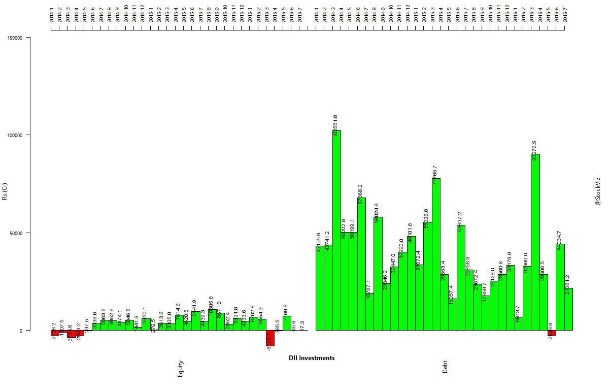 dii-investments.2014-01-01.2016-07-29