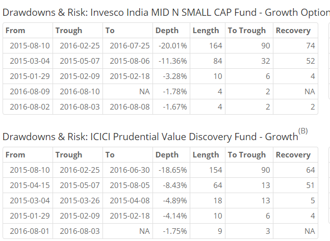 Invesco India MID N SMALL CAP Fund and ICICI Prudential Value Discovery Fund drawdown