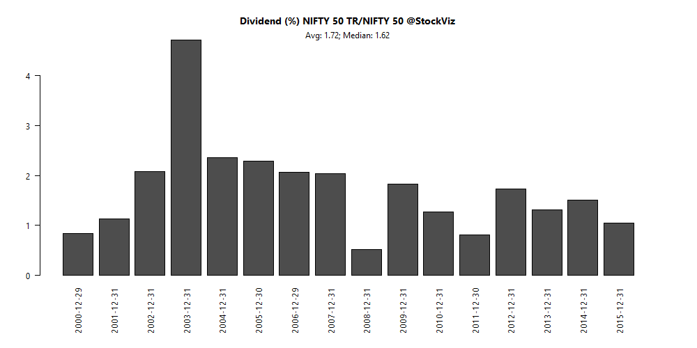 nifty-dividend-returns