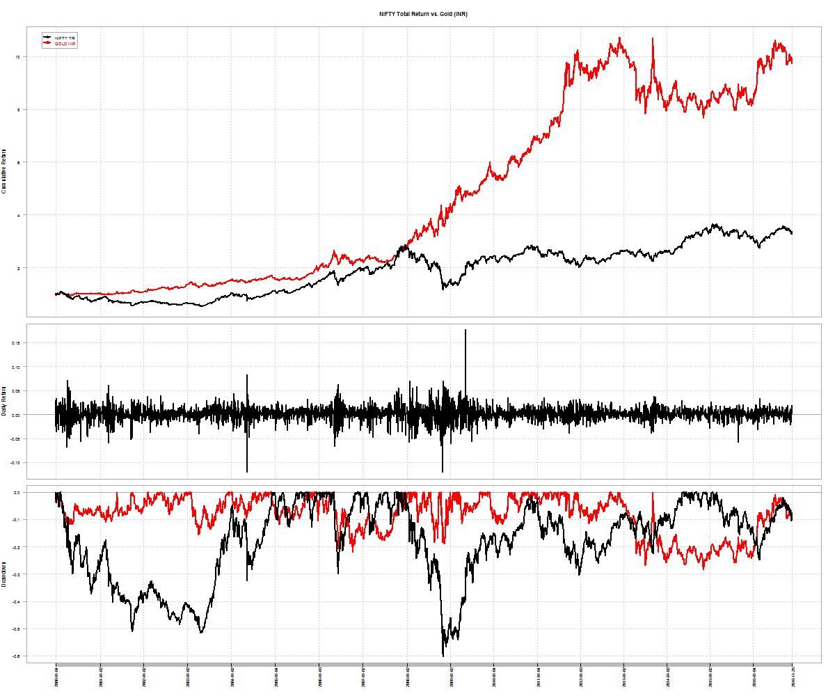 gold-inr-nifty-cumulative
