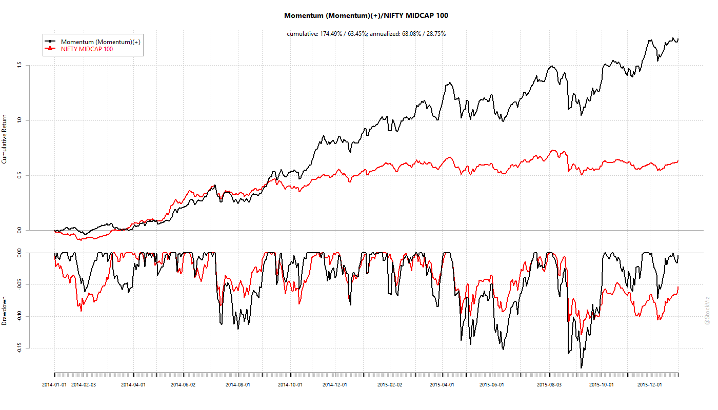 Momentum Jan-2014 through Dec-2015