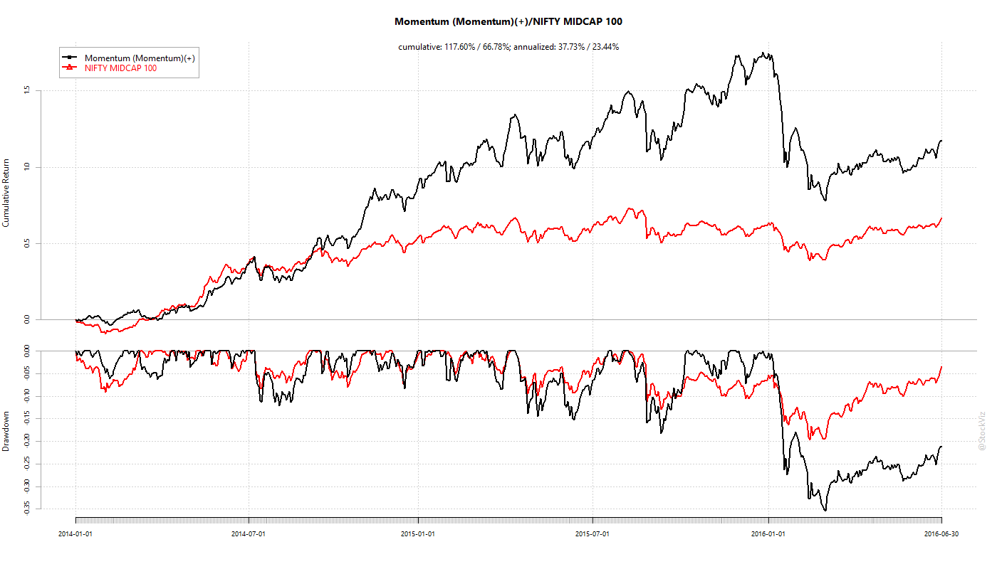 Momentum Jan-2014 through June-2016